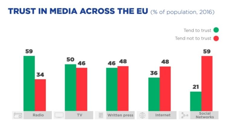 Europeans' find news from traditional media more trustworthy than news from social medias